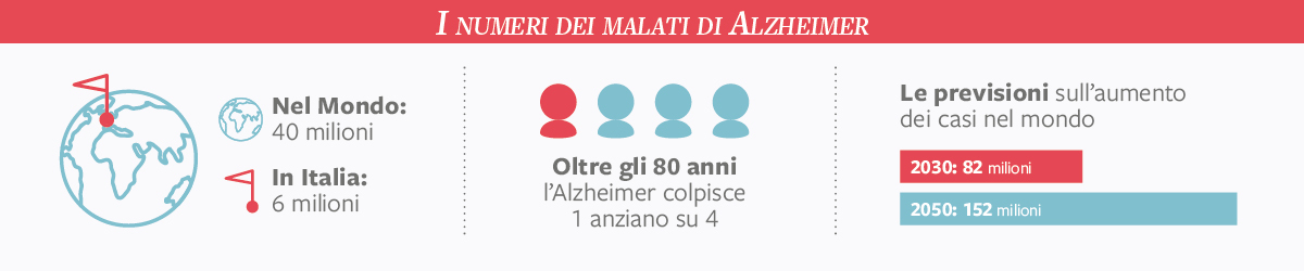 dati alzheimer
